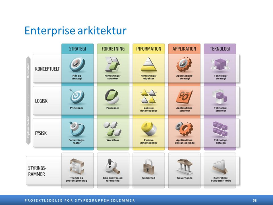Enterprise arkitektur