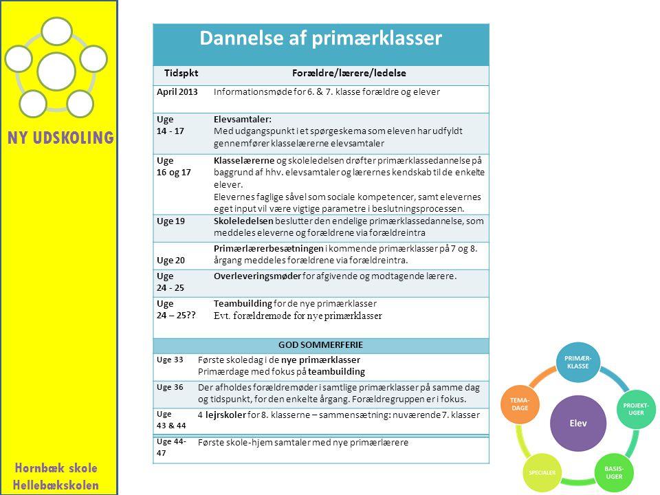 Dannelse af primærklasser Forældre/lærere/ledelse