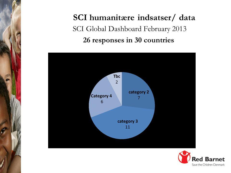 SCI humanitære indsatser/ data