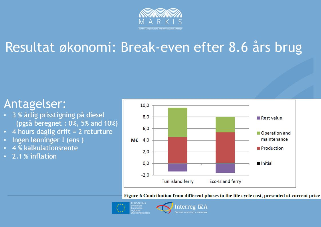 Resultat økonomi: Break-even efter 8.6 års brug