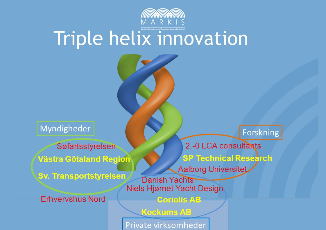 Triple helix innovation