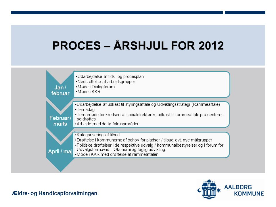 Proces – Årshjul for 2012 April / maj