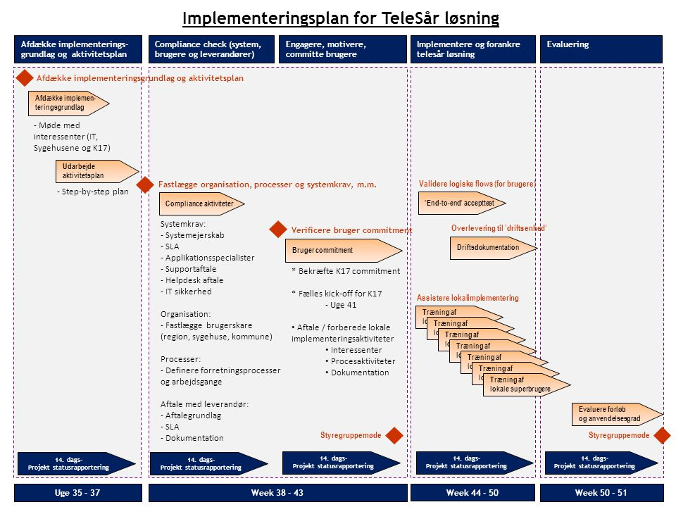 Implementeringsplan for TeleSår løsning