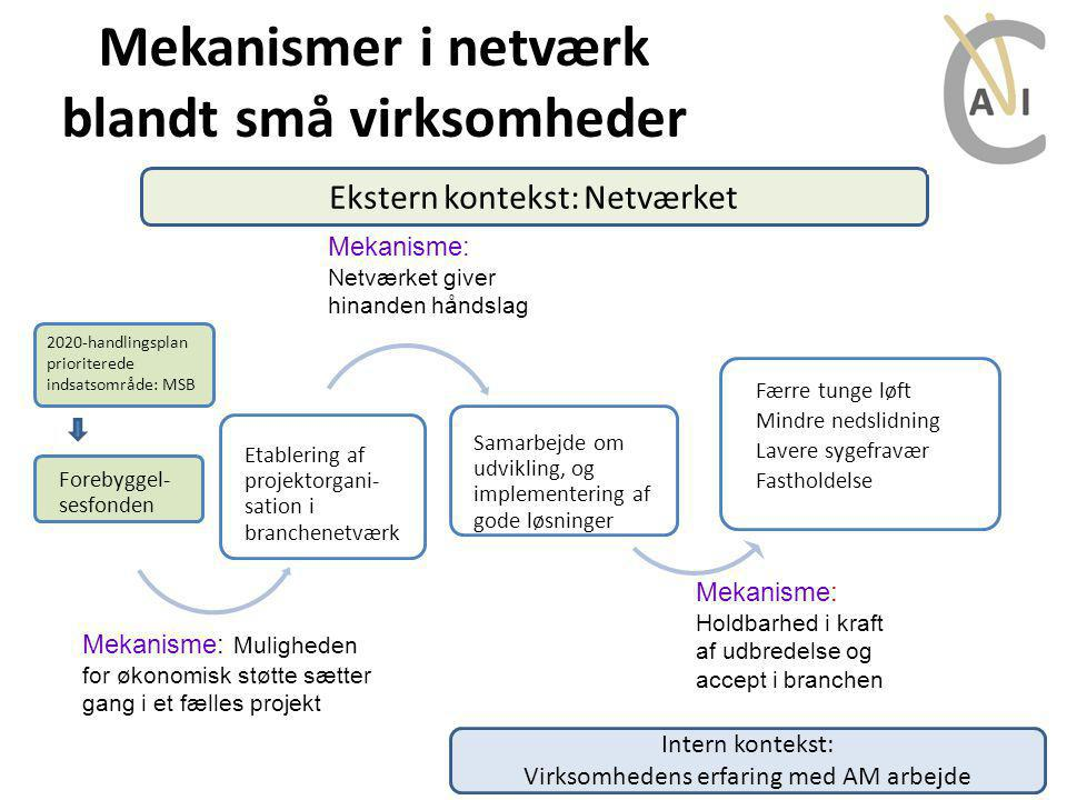 Mekanismer i netværk blandt små virksomheder