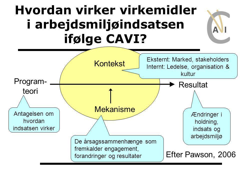 Hvordan virker virkemidler i arbejdsmiljøindsatsen ifølge CAVI