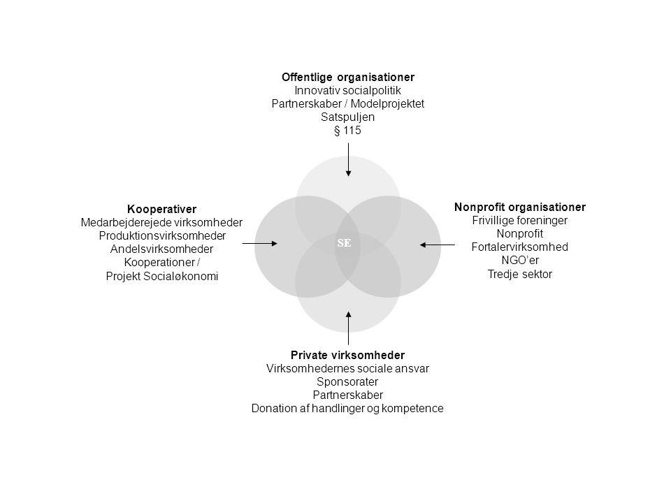 SE Kooperativer Medarbejderejede virksomheder Produktionsvirksomheder Andelsvirksomheder Kooperationer / Projekt Socialøkonomi.