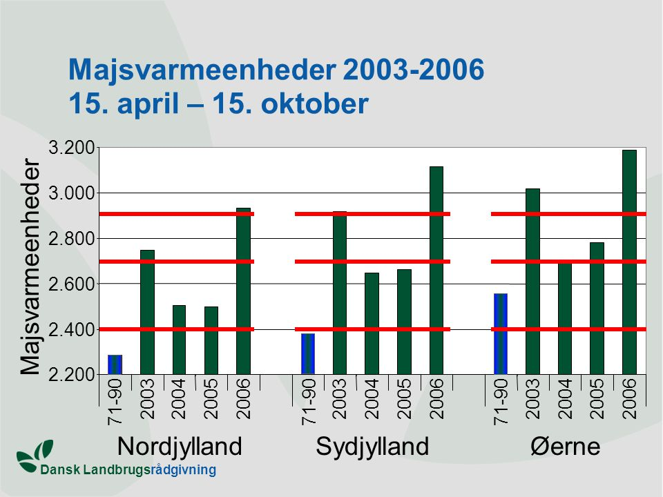 Majsvarmeenheder 2003-2006 15. april – 15. oktober