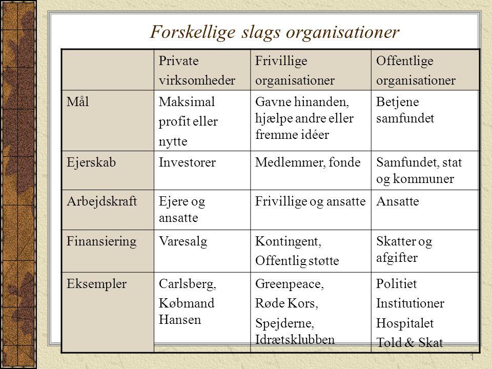 Forskellige slags organisationer