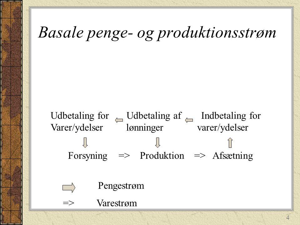 Basale penge- og produktionsstrøm