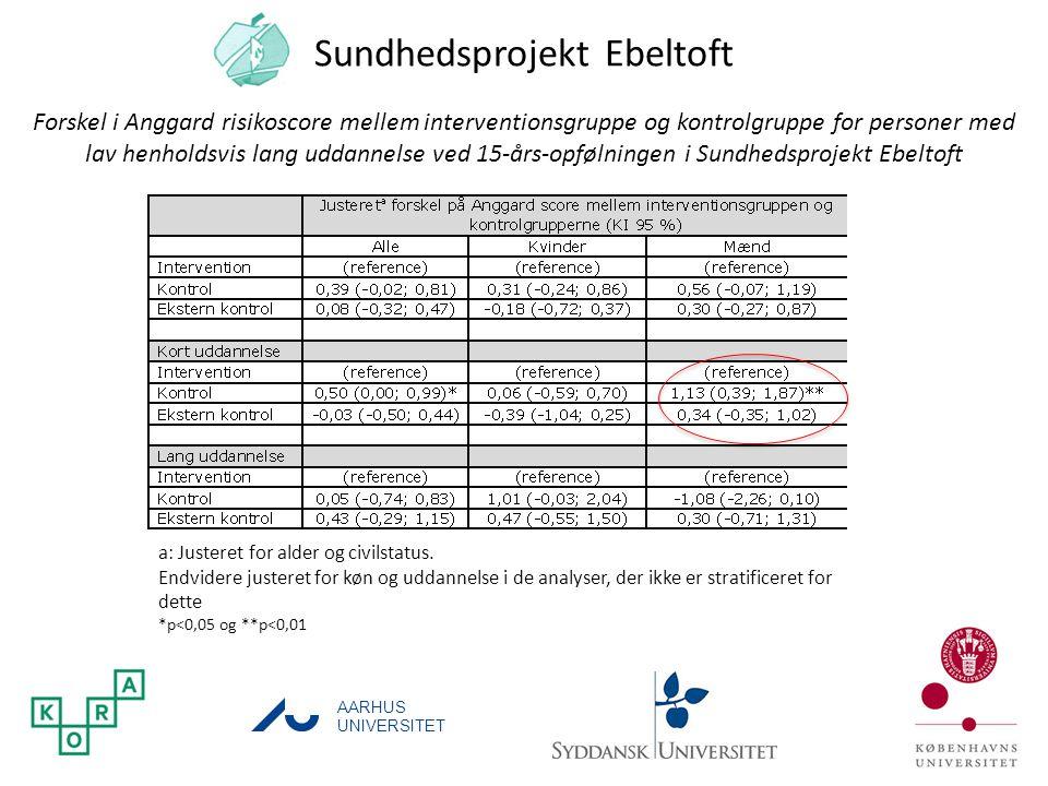 Sundhedsprojekt Ebeltoft
