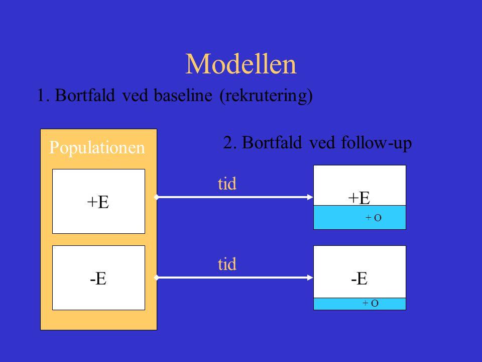 Modellen 1. Bortfald ved baseline (rekrutering) Populationen +E -E