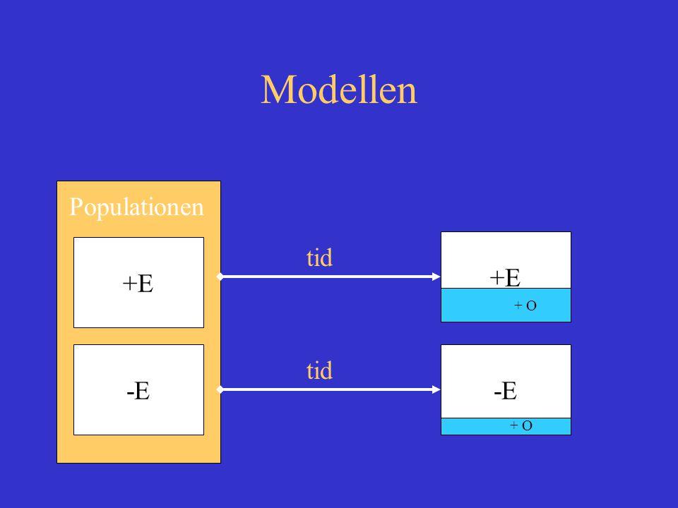 Modellen Populationen +E -E +E tid + O -E tid