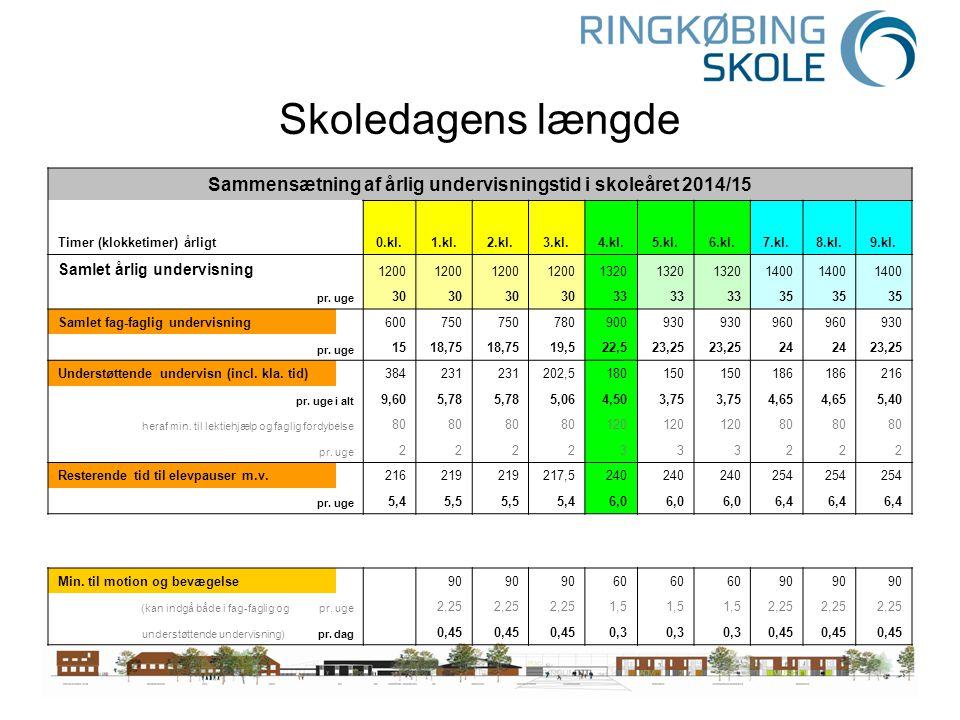 Sammensætning af årlig undervisningstid i skoleåret 2014/15