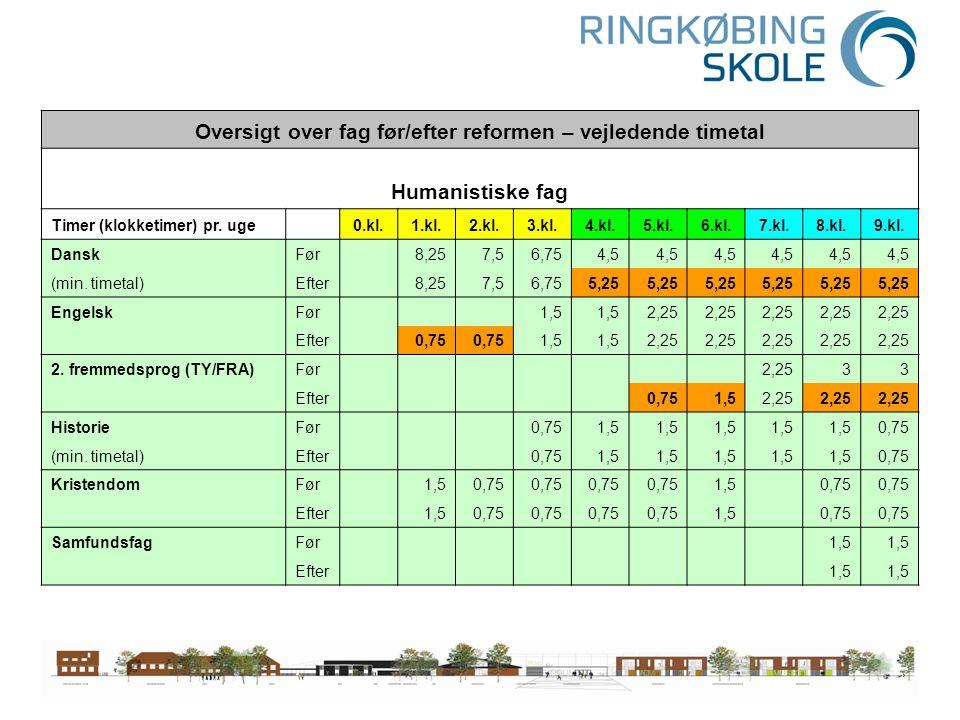 Oversigt over fag før/efter reformen – vejledende timetal