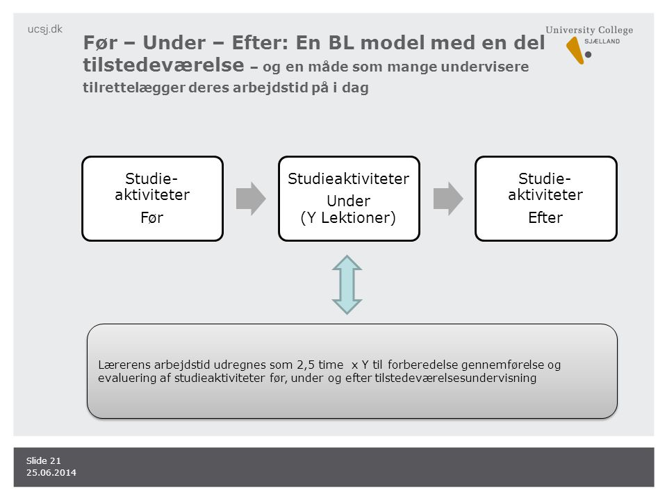 Før – Under – Efter: En BL model med en del tilstedeværelse – og en måde som mange undervisere tilrettelægger deres arbejdstid på i dag
