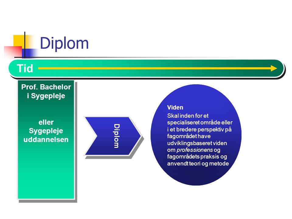 Diplom Tid Prof. Bachelor i Sygepleje eller Sygepleje Diplom