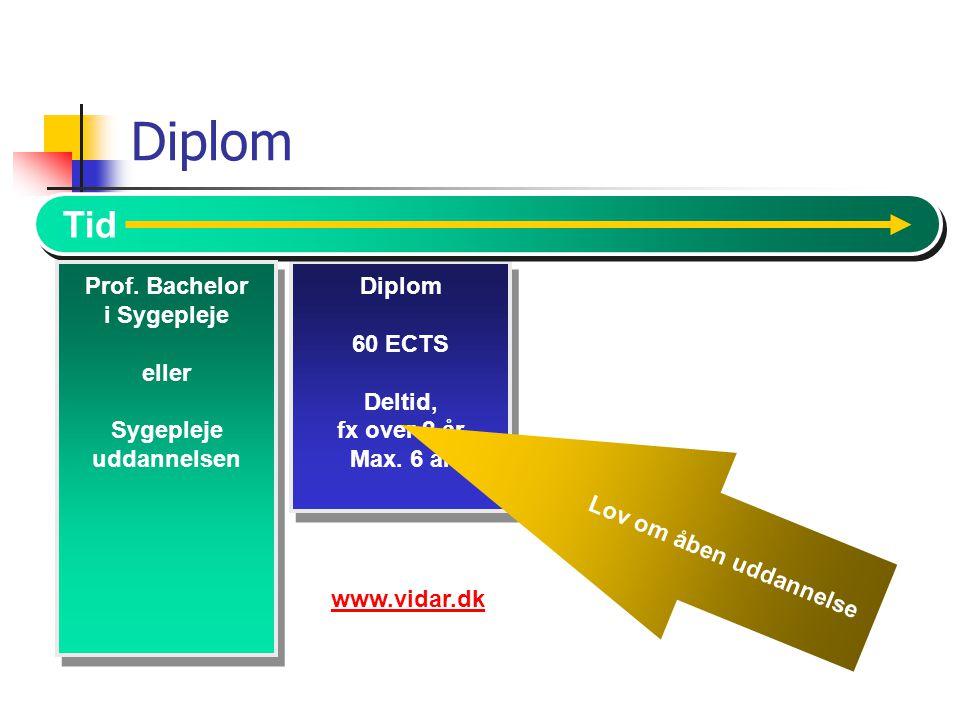 Diplom Tid Diplom 60 ECTS Prof. Bachelor i Sygepleje Deltid,
