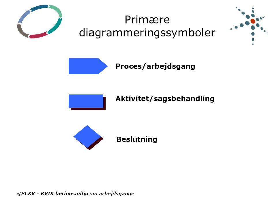 Primære diagrammeringssymboler