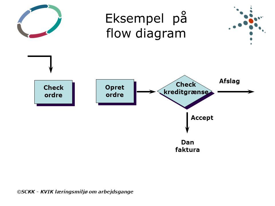 Eksempel på flow diagram