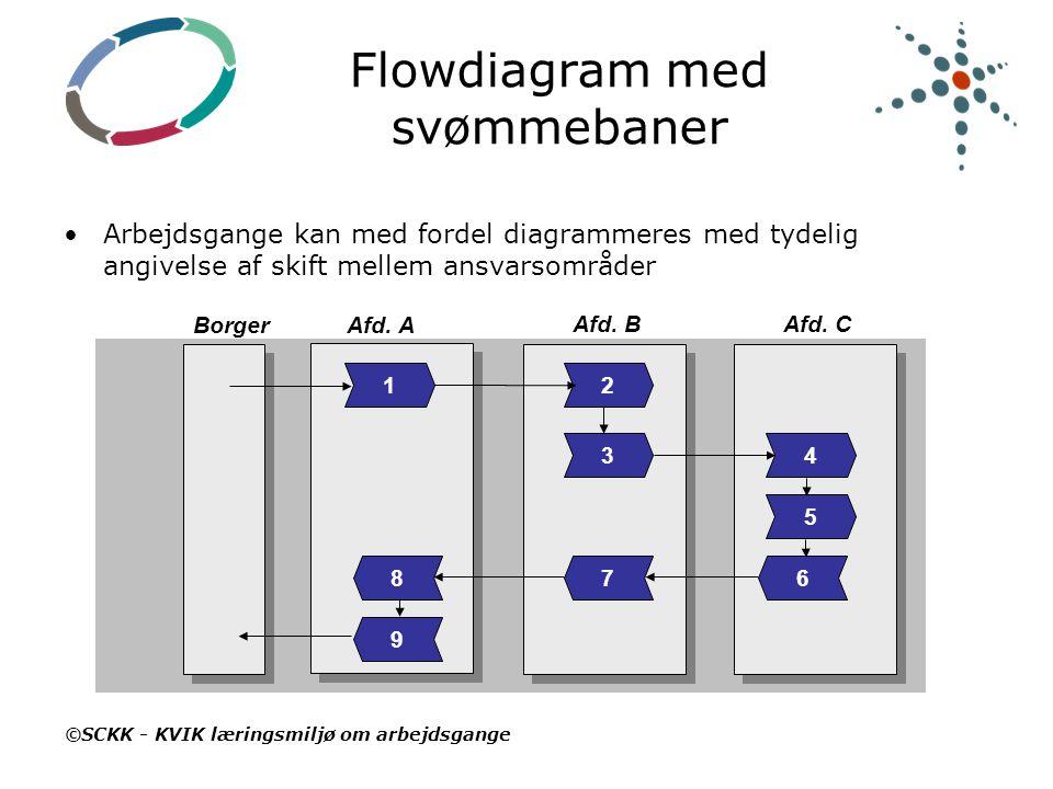 Flowdiagram med svømmebaner