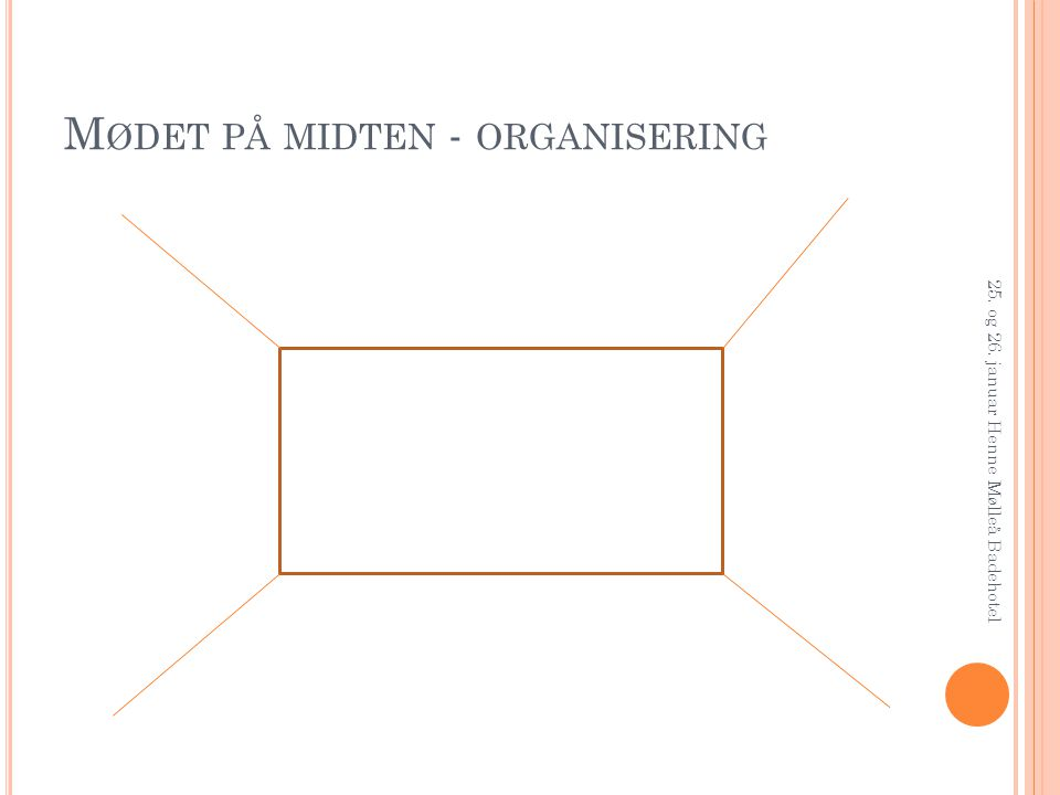 Mødet på midten - organisering