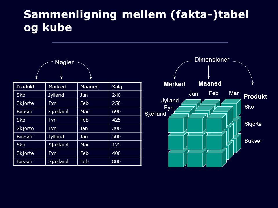 Sammenligning mellem (fakta-)tabel og kube