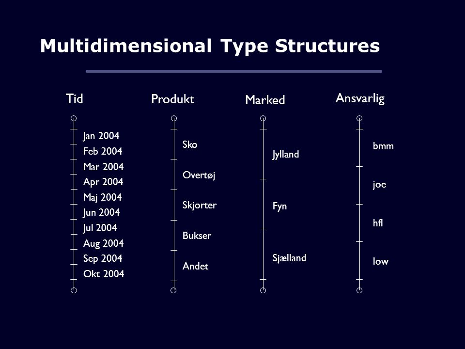Multidimensional Type Structures