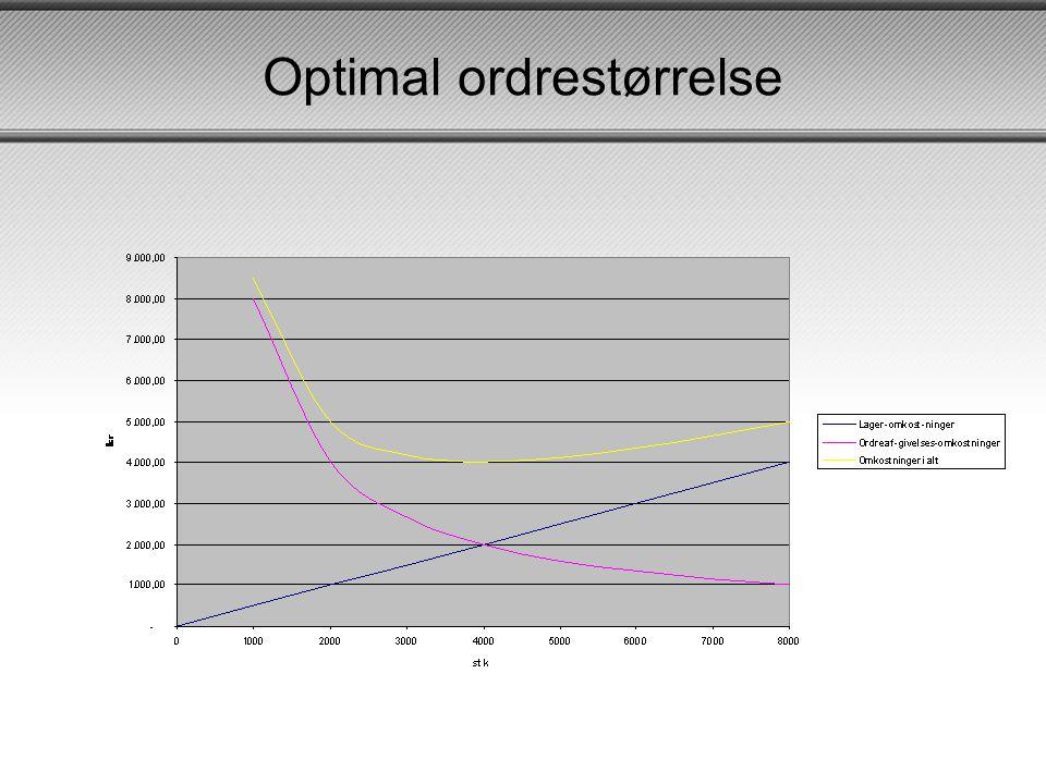 Optimal ordrestørrelse