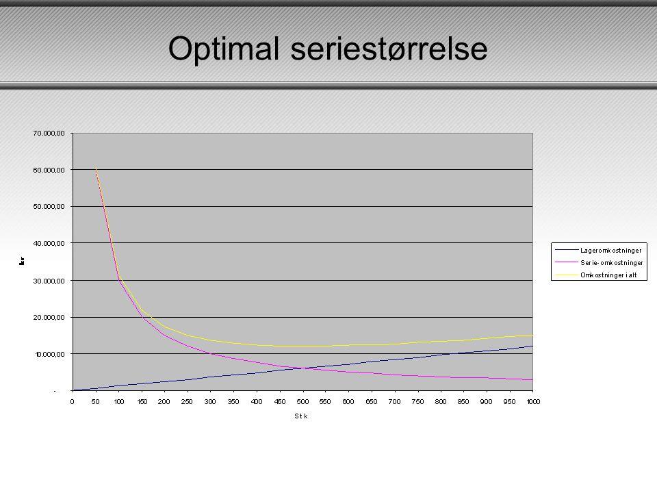 Optimal seriestørrelse