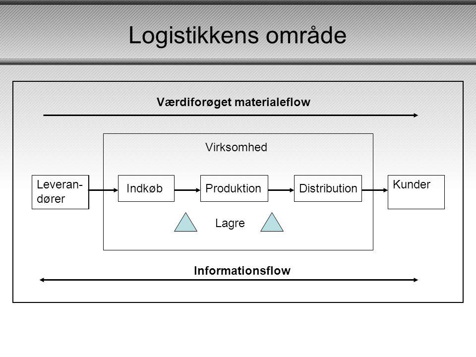Logistikkens område Lagre Indkøb Produktion Distribution Leveran-