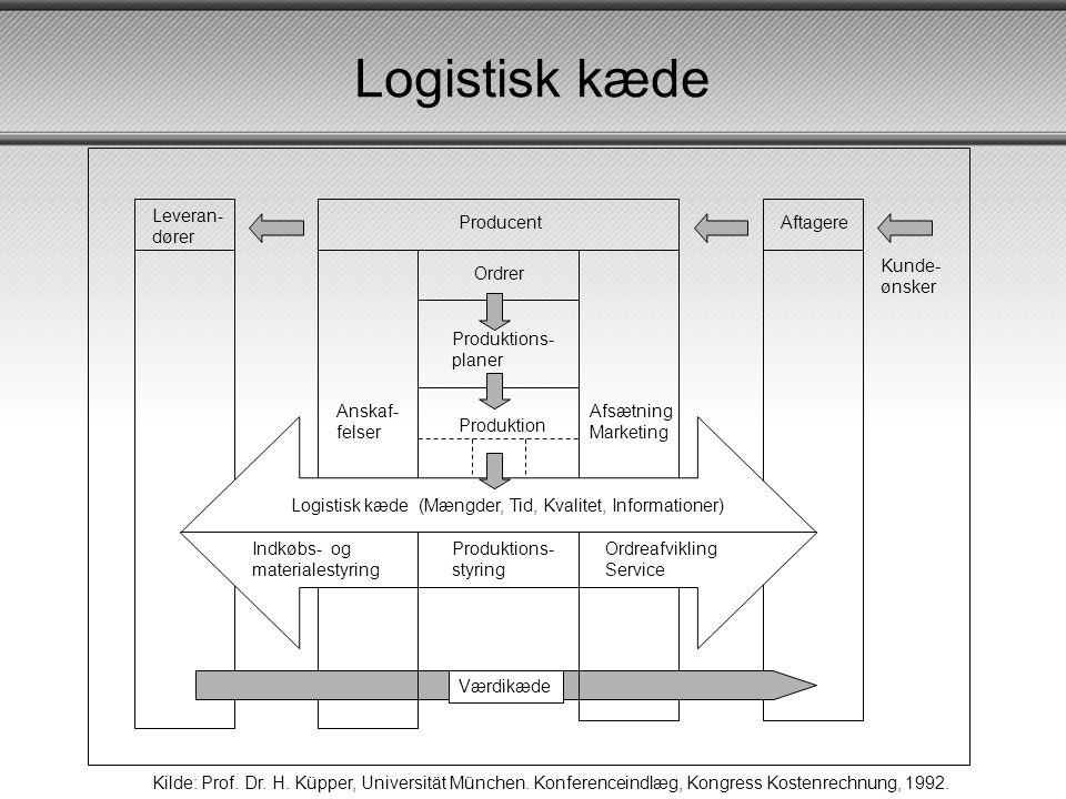 Logistisk kæde Leveran- dører Producent Aftagere Kunde- ønsker Ordrer