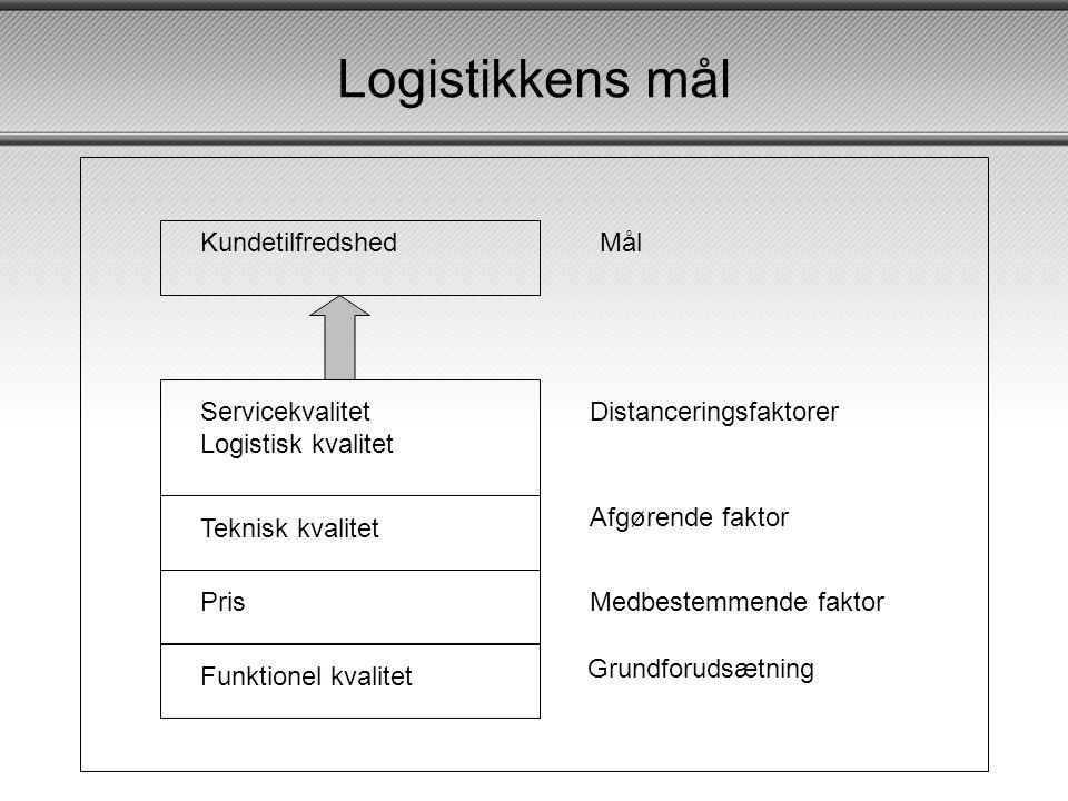 Logistikkens mål Funktionel kvalitet Pris Teknisk kvalitet