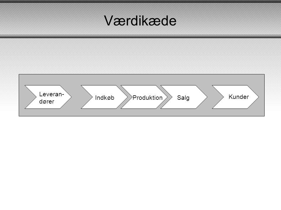 Værdikæde Leveran- dører Indkøb Produktion Salg Kunder