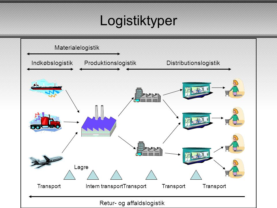 Logistiktyper Materialelogistik