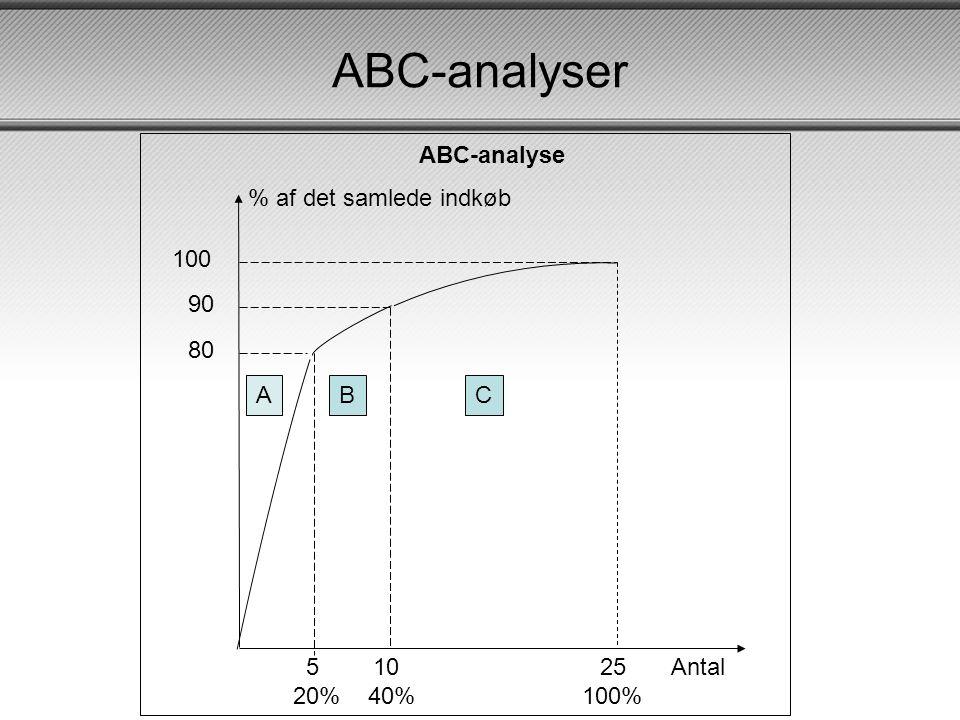 ABC-analyser 80 90 100 5 10 25 20% 40% 100% % af det samlede indkøb