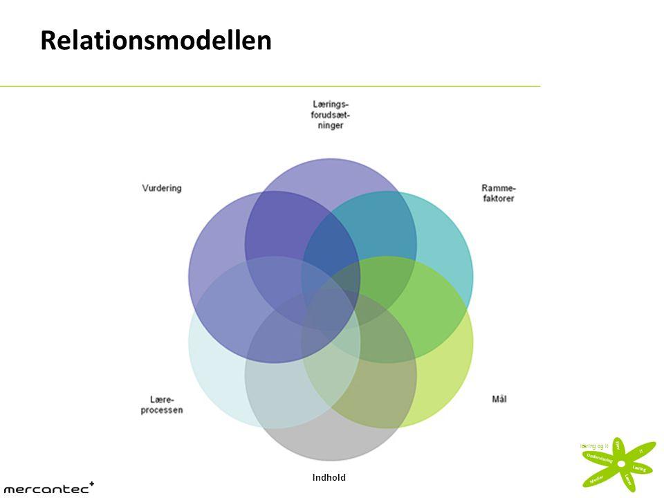 Relationsmodellen Indhold