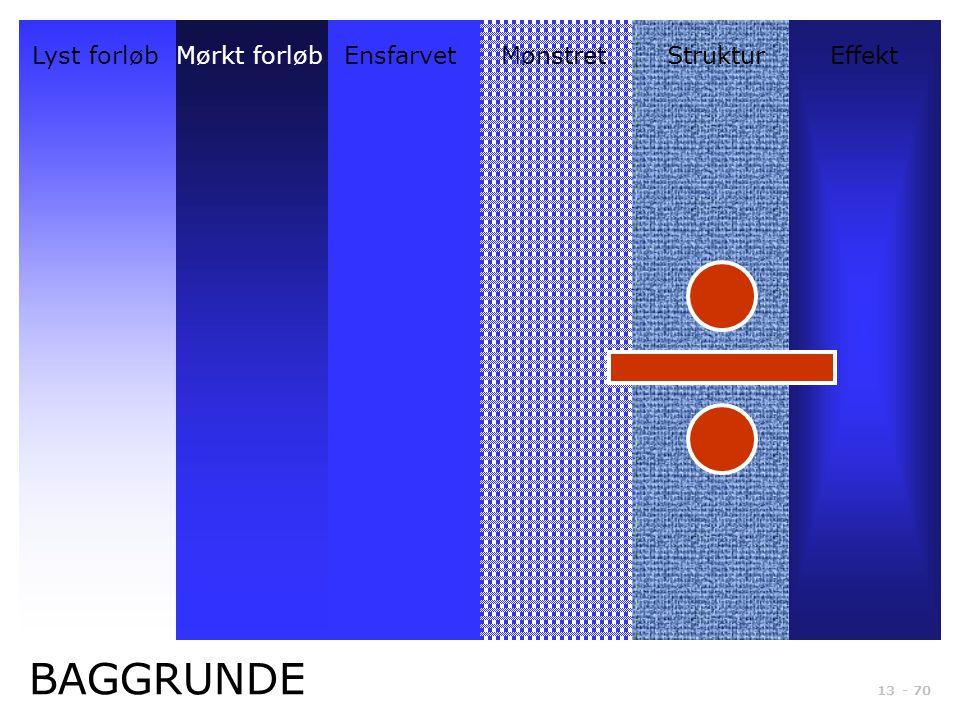 BAGGRUNDE Lyst forløb Mørkt forløb Ensfarvet Mønstret Struktur Effekt