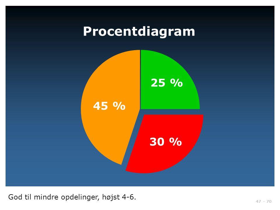 Procentdiagram 25 % 45 % 30 % God til mindre opdelinger, højst 4-6.