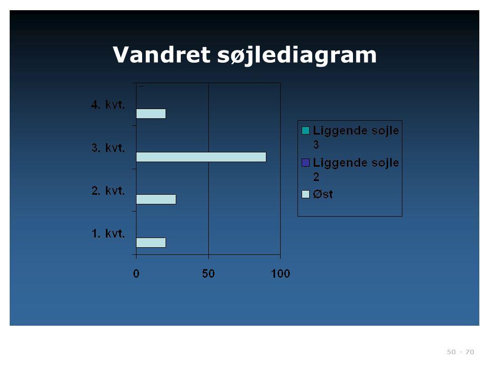 Vandret søjlediagram