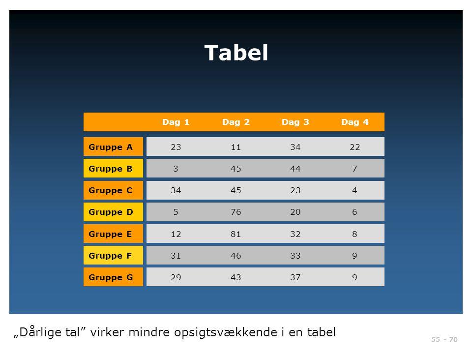 """Tabel """"Dårlige tal virker mindre opsigtsvækkende i en tabel Dag 1"""