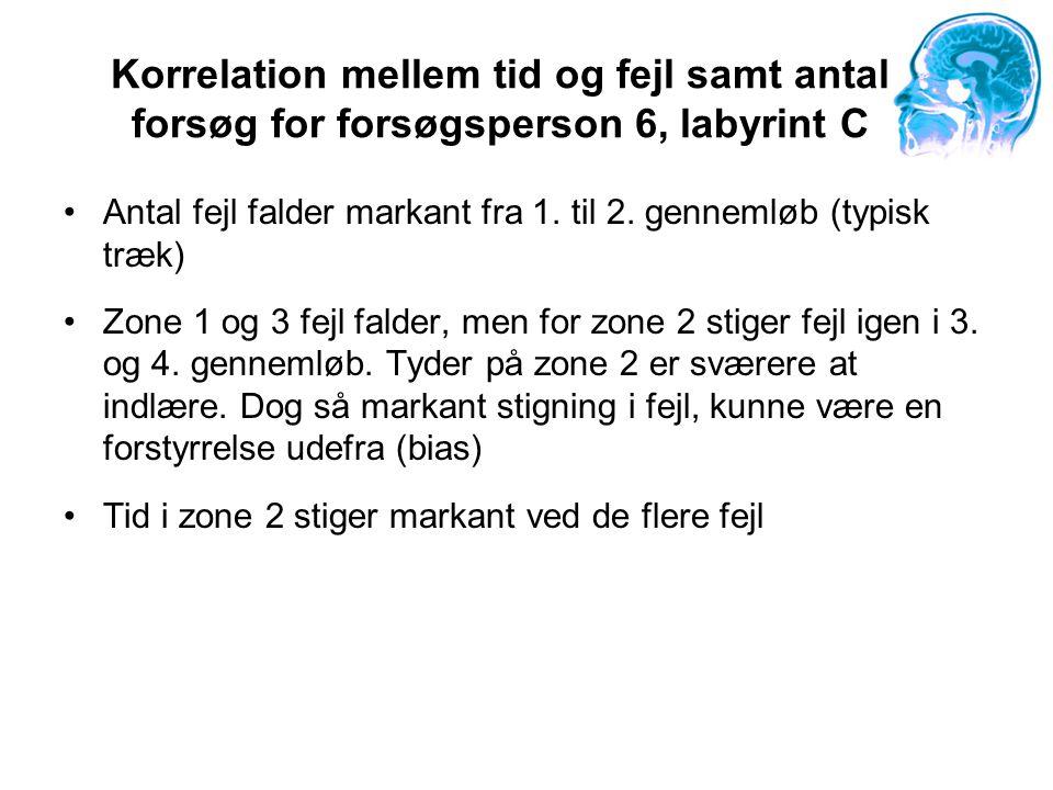 Korrelation mellem tid og fejl samt antal forsøg for forsøgsperson 6, labyrint C