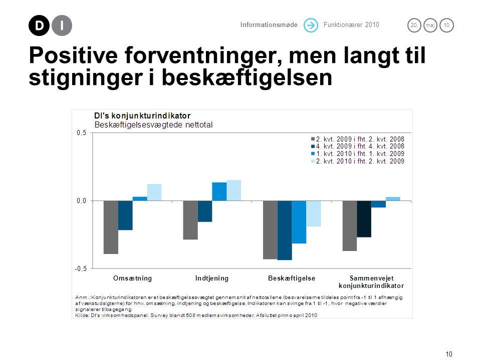 Positive forventninger, men langt til stigninger i beskæftigelsen