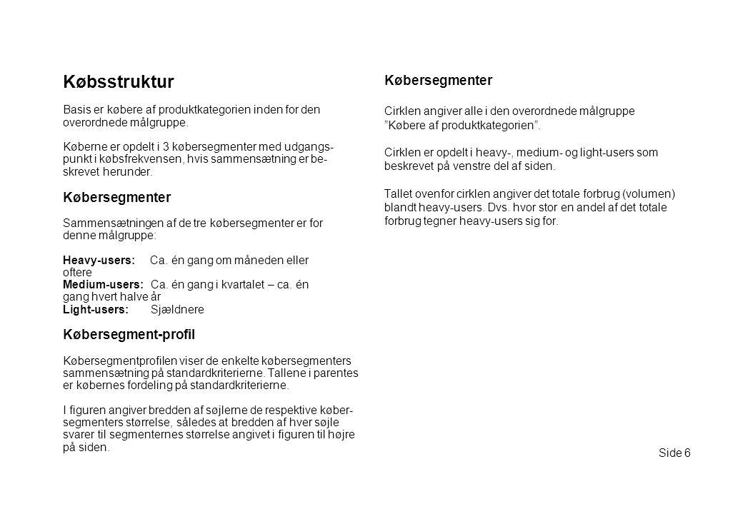 Købsstruktur Købersegmenter Købersegmenter Købersegment-profil