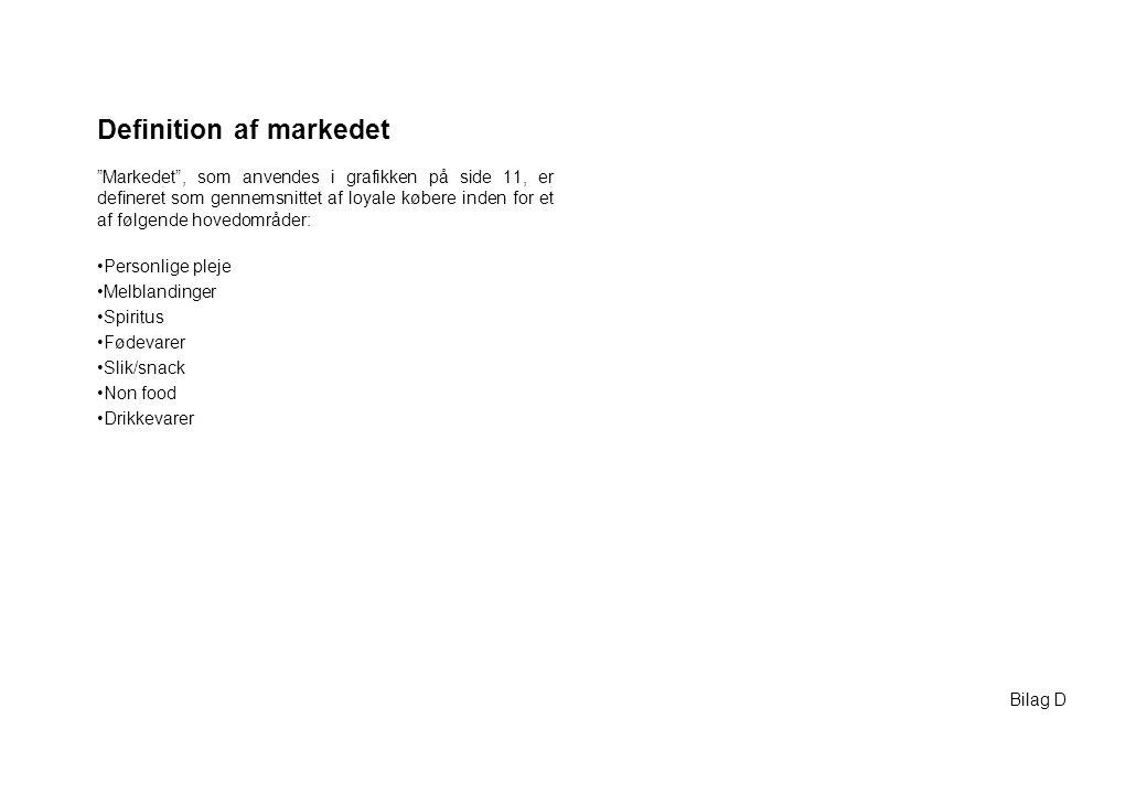 Definition af markedet