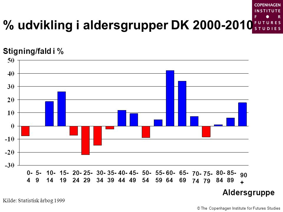 % udvikling i aldersgrupper DK 2000-2010