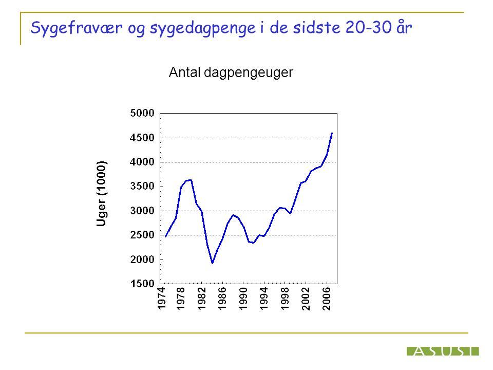 Sygefravær og sygedagpenge i de sidste 20-30 år