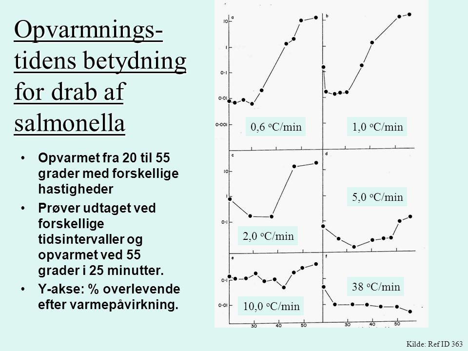 Opvarmnings-tidens betydning for drab af salmonella