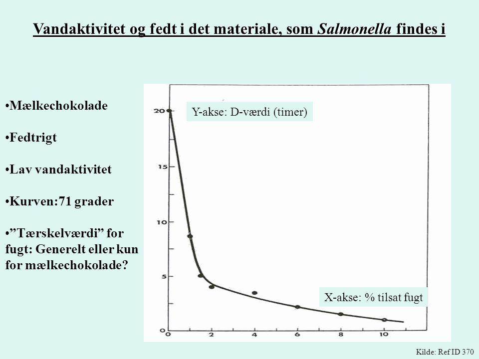 Vandaktivitet og fedt i det materiale, som Salmonella findes i