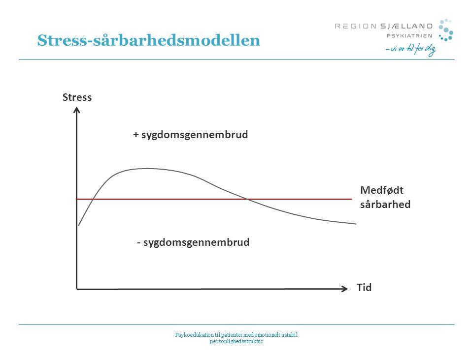 Stress-sårbarhedsmodellen