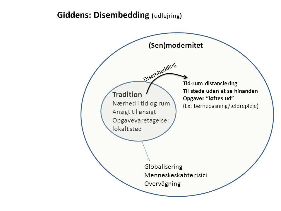 Giddens: Disembedding (udlejring)